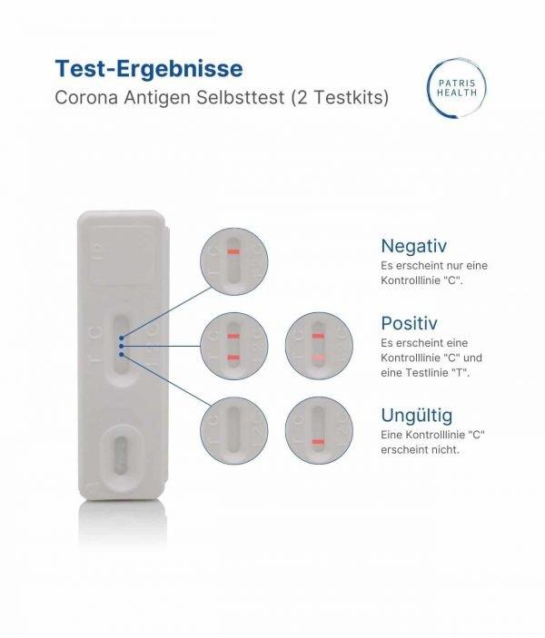 Patris Health - Ergebnisse des Corona-Antigen-Selbsttests
