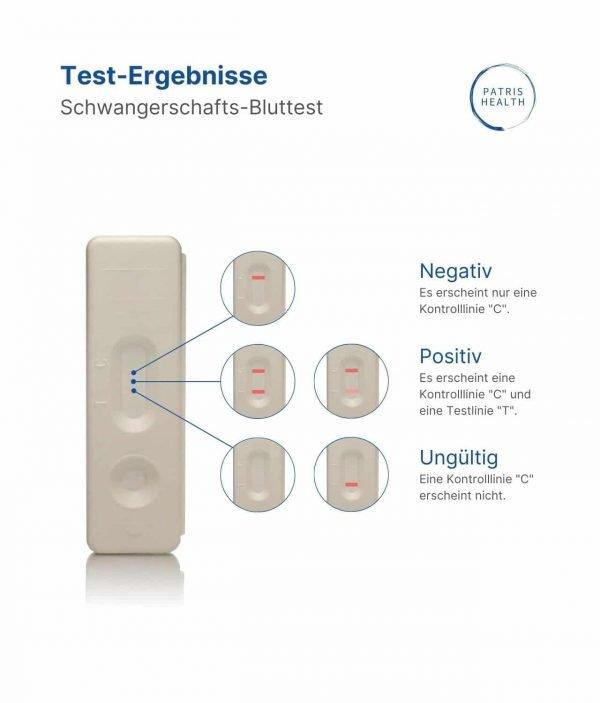 Patris Health - Test Ergebnisse - Schwangerschaftstest